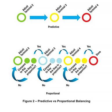Air Balancing HVAC Systems – Dwyer Instruments Blog