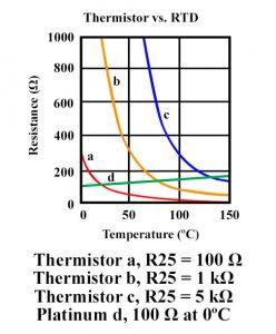 Comparative Resistance Graph Thermistors