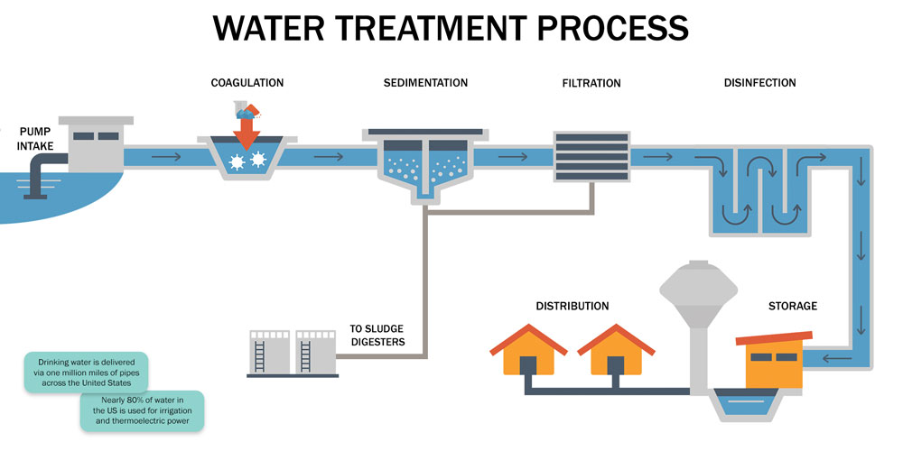 Treatment After Drinking Contaminated Water