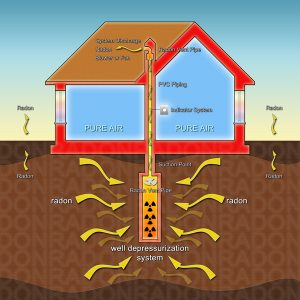 Dwyer Digital Manometer Used To Size Radon Mitigation Fans Dwyer Instruments Blog