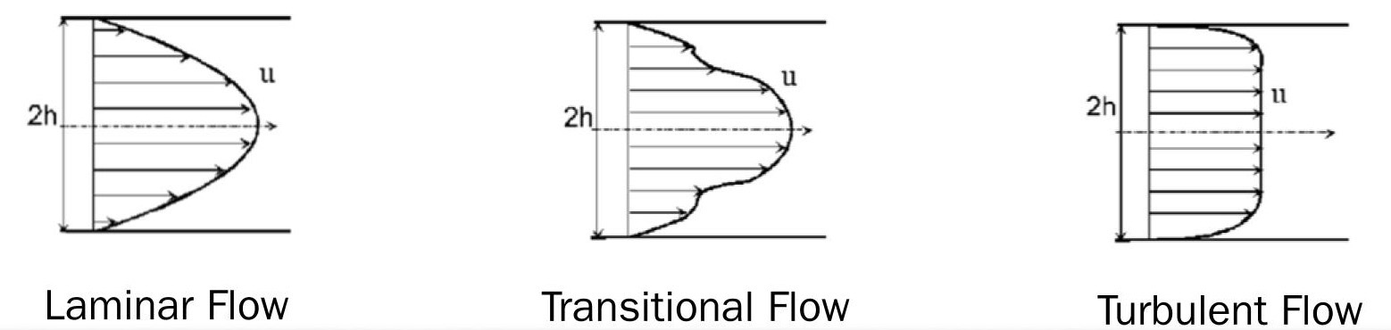 Laminar, Transitional, & Turbulent Flow
